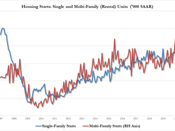 Building Permits Surge To 13 Year Highs Thanks To Warm Weather In Northeast