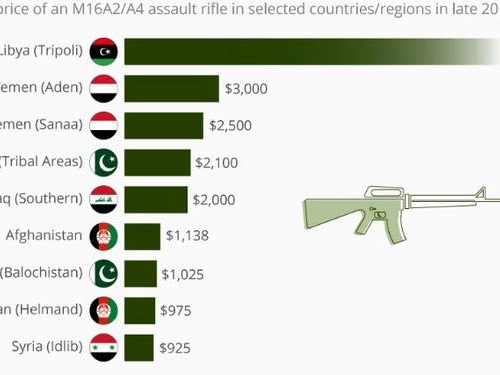 The Average Cost Of An Illegally Purchased M16