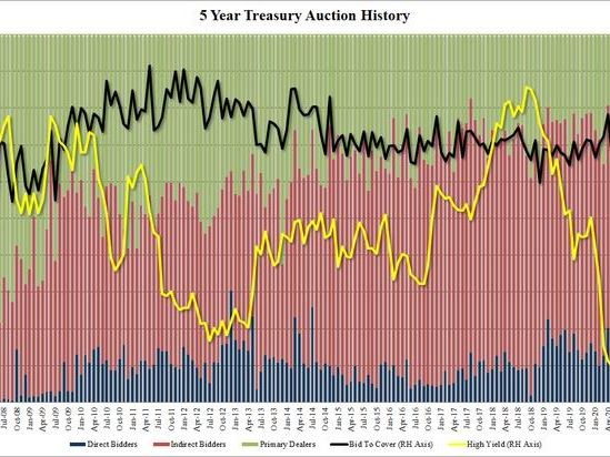 Record Large 5Y Auction Sees Solid Demand As Stocks Plunge