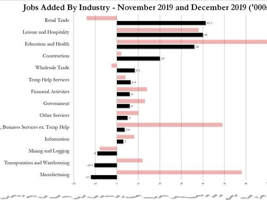 Where The December Jobs Were: Who Is Hiring And Who Isn't