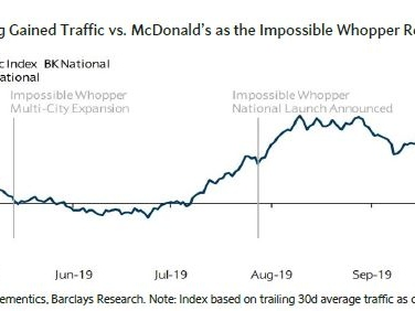 The Impossible Whopper is driving steady traffic to Burger King, data shows