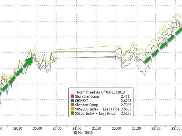 Buying-Panic At Open & Close Rescues Stocks From Yield-Curve Tumble