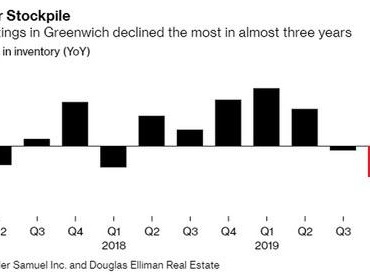 """""""Reality Is Officially Here"""": Nobody Buying Homes In Greenwich Is Paying Top Dollar Anymore"""