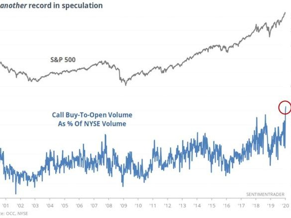 """It Just Keeps Getting Crazier"" - Options Speculation Reaches Record High"