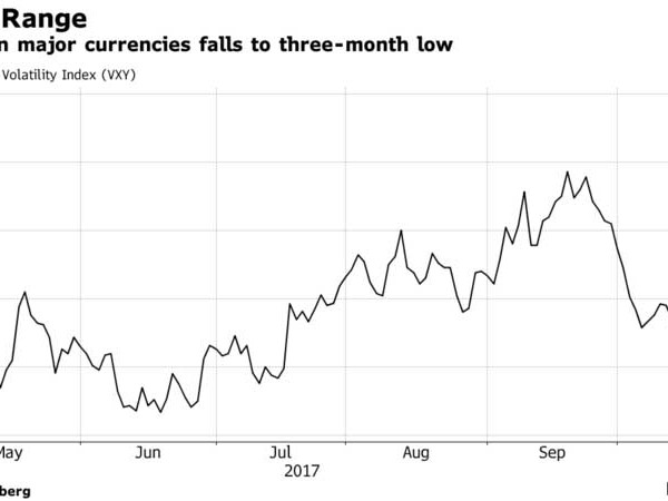 Dow Futures Over 23,000: Dollar, Global Stocks Jump As China Congress Begins