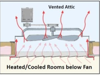 """How to Air Seal an Attic """"Right and Tight"""" – Part 2"""