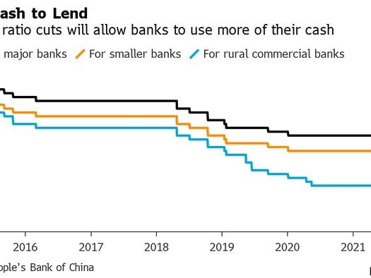 China Cuts Reserve Ratio By 0.5% Unleashing 1 Trillion Yuan In Liquidity To Boost Economy