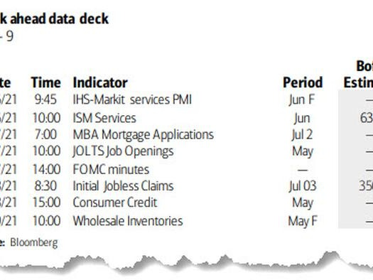 Key Events This Week: ISM, FOMC Minutes And Jobless Claims