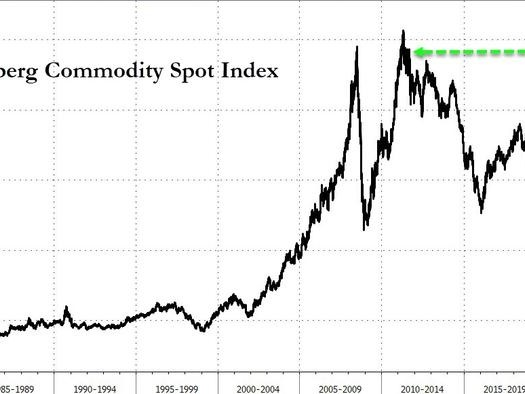 """""""We're In A New World"""" - Commodities Crash-Up At Record Pace As Iron Ore, Copper Explode Higher Overnight"""