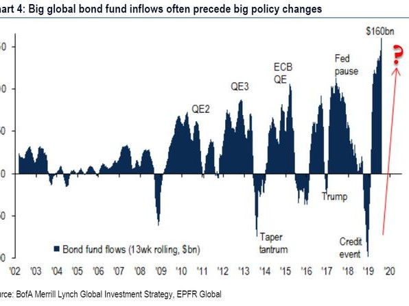 "BofA: ""According To This Chart, Something Big Is About To Happen"""
