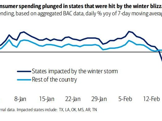 After Record January Surge, US Spending Plummets In February... And It's Not Just The Texas Freeze