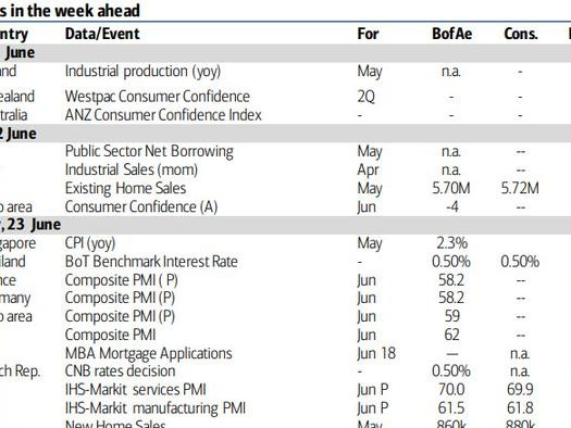 Key Events This Week: A Tidal Wave Of Fed Speakers