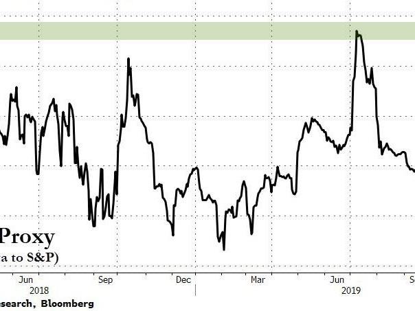 Stocks, Bonds, & Dollar Stumble As Traders Reach 'Peak FOMO'