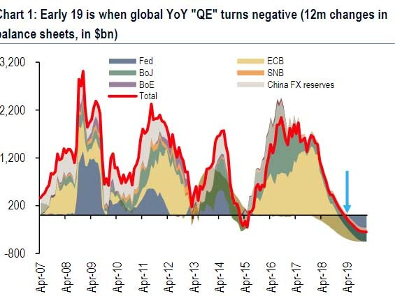 "The $2 Trillion Hole: ""In 2019, Central Bank Liquidity Finally Turns Negative"""