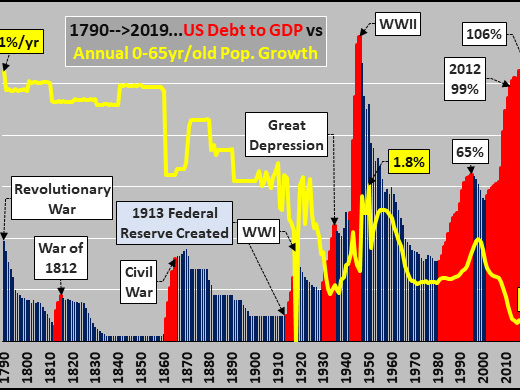 2019 Remembered: US Population Growth Tanks, Federal Debt Explodes, & Assets Rocket Higher