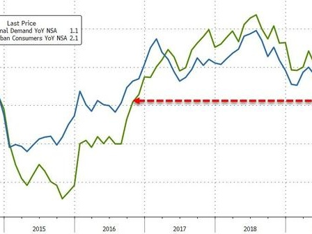 US Producer Prices Grow At Slowest Pace In Over 3 Years