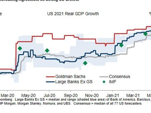"""Leadership Is Shifting"": Goldman Says Business Sentiment, Job Growth And QE Have Peaked - What Happens Next"