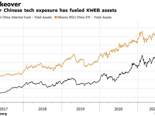 Blackrock Is Launching A New China Tech ETF Amidst The Regulatory Chaos