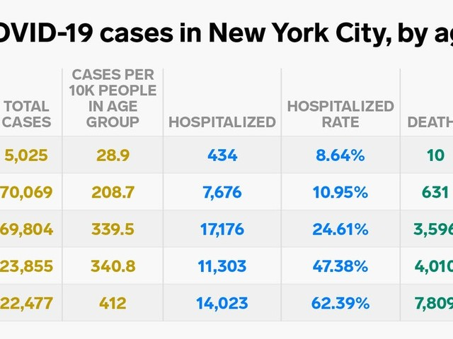 New York's coronavirus data sheds new light on the most severe cases: 40% died within 15 days of going to the hospital, and 67% were men