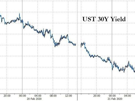 Yield Curve Collapse Accelerates After Fed's Brainard Hints At Japanification