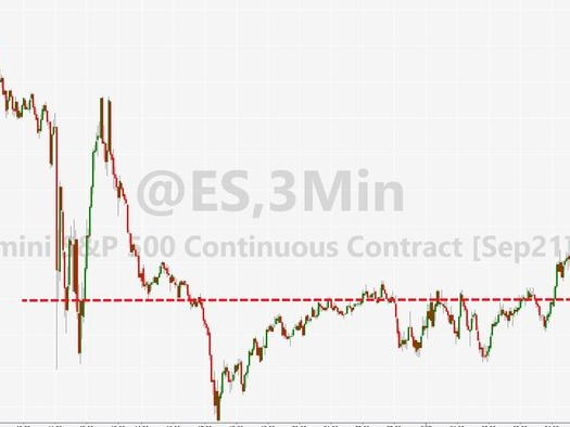 """Panic-Buying At Cash Open Erases Powell-Plunge; 4200 Is S&P's """"Line In The Sand"""""""