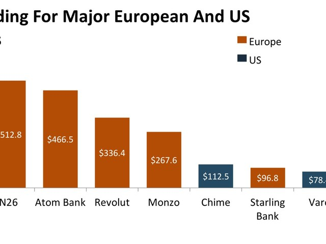THE EVOLUTION OF THE US NEOBANK MARKET: Why the US digital-only banking space may finally be poised for the spotlight (GS, JPM)