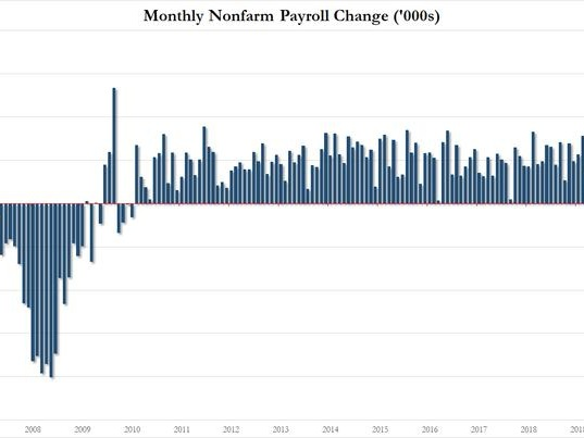 December Jobs Miss Big: Payrolls Tumble To 145K As Wage Growth Slumps To 17 Month Low