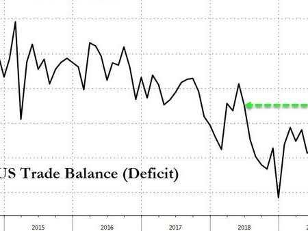 US Trade Deficit Shrinks To Smallest In 16 Months