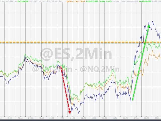 Gold Nears 7 Year Highs As Stocks, Bonds Shrug Off Soaring Geopolitical Risk