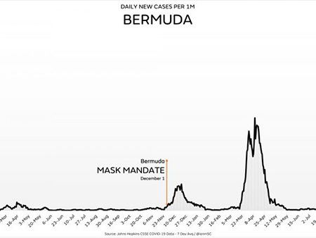 Bermuda sees 5,600% increase in covid after pushing vaccines and masks