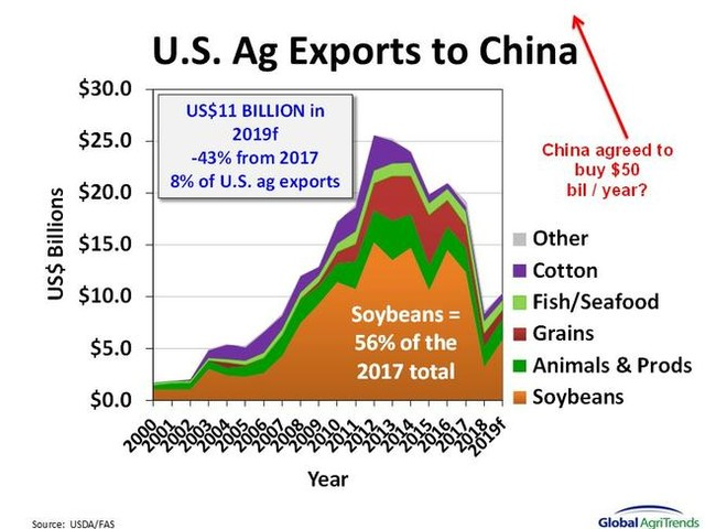 China Pledges $50 Billion In Ag Buys... There Is Just One Problem