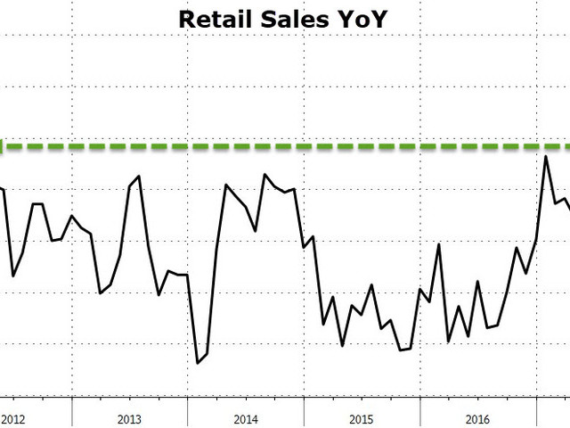 US Retail Sales Surge At Fastest Pace Since 2012 As Online Sales Soar