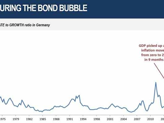 """""""The Ratio Is Lliterally Off The Chart"""": Measuring The Real Bond Bubble"""