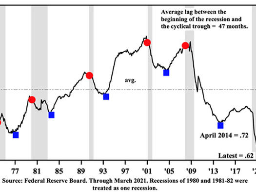 Lacy Hunt Warns Fed Has Reached Its Limit, Sees 'Inflation Today, Deflation Tomorrow'