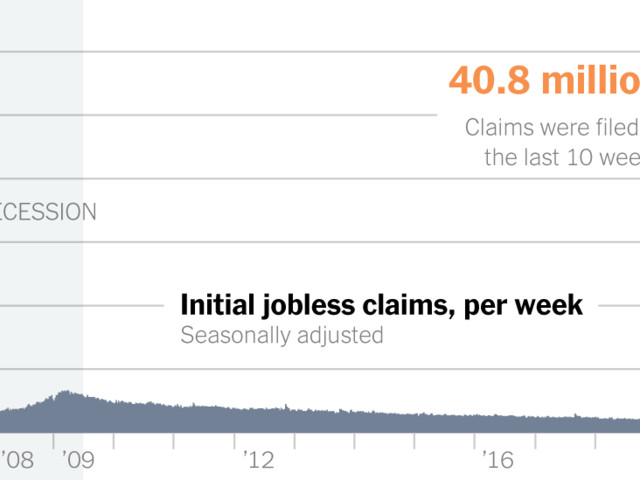 2.1 Million Unemployment Claims Push Total Past 40 Million