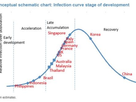 """This Is Where The World Is On The """"Corona Curve"""" At This Moment"""