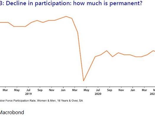 "Labor Shortages: ""We May Be Closer To The Brick Wall Than Anticipated"""