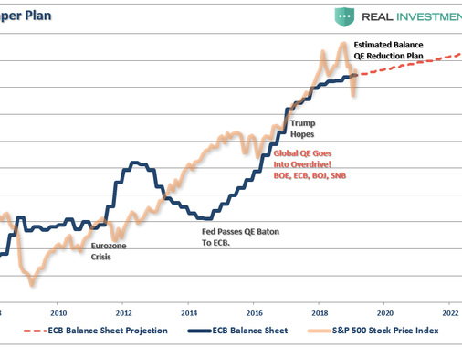 Should We Really Not Worry About The Fed's Balance Sheet?