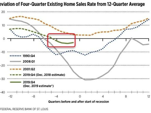 Housing Data Consistent With A Recession In 2020