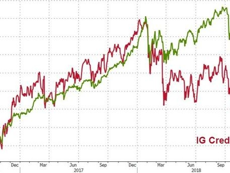 High Yield Bond Shorts Hit Record Highs Amid IG Credit's Worst Year Since Lehman
