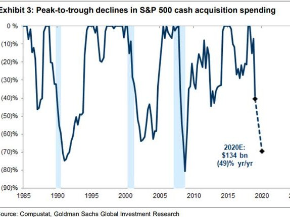 Goldman Now Sees A 123% Plunge In Q2 S&P Earnings, $850BN Drop In Corporate Cash Spending