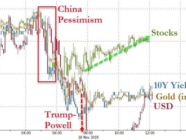 Stocks & Bonds Bid, Dollar Skids As Powell-Pontification Trumps Trade-Pessimism
