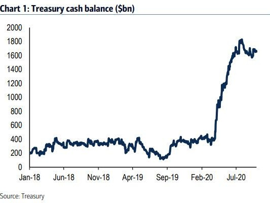 """""""Skinny"""" Or """"Supersized"""": What Happens To The Treasury Market When The Next Stimulus Bill Passes"""