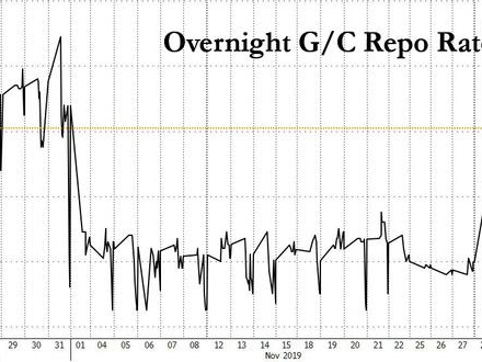 Fed's Second 42-Day Repo Oversubscribed As Rising Repo Rate Confirms Year End Liquidity Rush