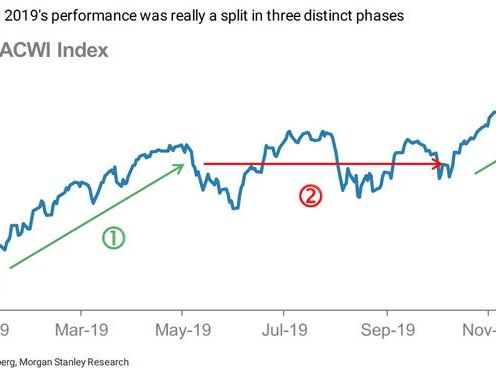 "Morgan Stanley Sees Melt-Up Lasting Until April, After Which Markets Will ""Confront World With No Fed Support"""