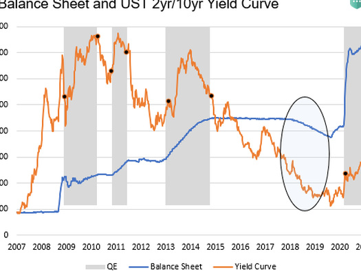 Talking Taper - Is The Fed Starting Campaign To Slow Its Asset Purchases