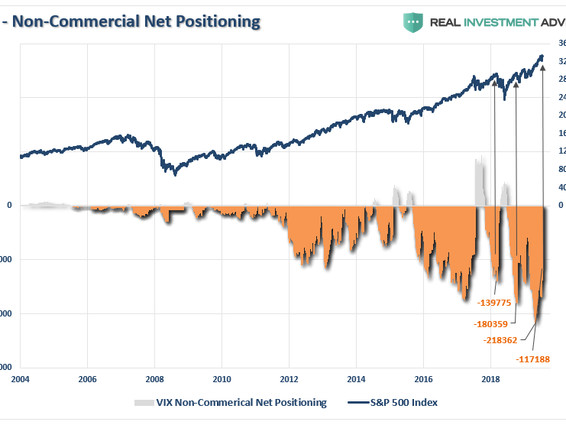 """""""When Everyone Agrees..."""" - Correction Risk Remains High Amid Extreme Positioning"""