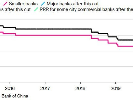 China Cuts Required Reserve Ratio Releasing $126BN In Liquidity; Yuan Surges