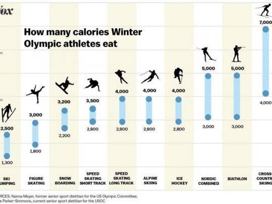 How Many Calories Winter Olympians Consume