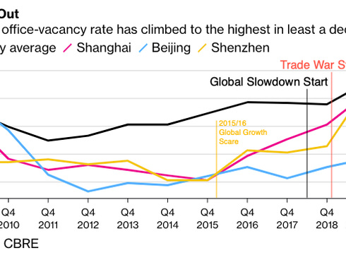 Office Vacancies In China Hit Decade High Amid Economic Turmoil